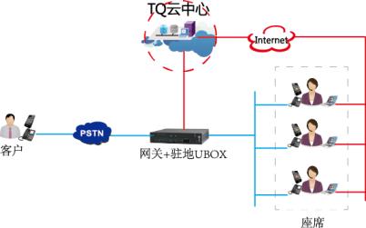 部署方案-云呼叫中心-北京商之讯软件有限公司